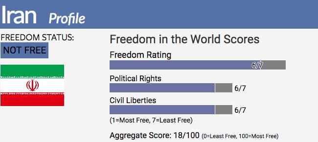 Iran | Freedom House
