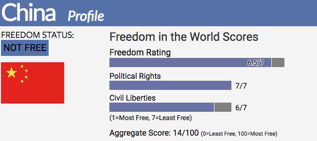 China | Freedom House